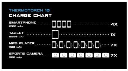 Celestron Elements ThermoThorch 10-5819